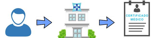 certificado-examen-medico-para-brevete-peru-lima